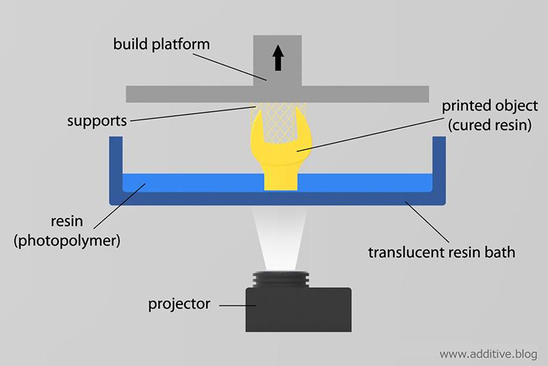 پرینتر های سه بعدی dlp